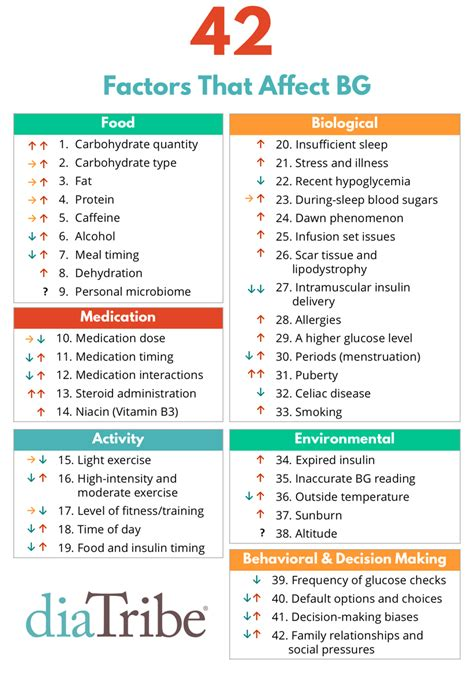 conquer   factors  affect blood sugar