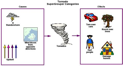 Tornadoweb Template by Use These Science Exles To Integrate Kidspiration Into