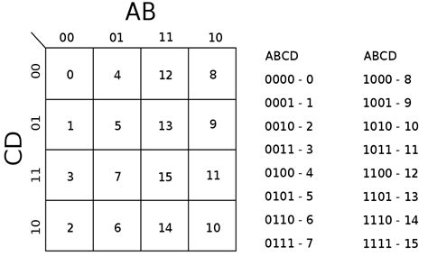 boolean expression to truth table truth table and simplification of a boolean expression