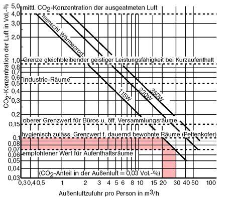 Raumluft Zu Trocken by Raumluft Zu Trocken Mobile Luftbefeuchter Helfen Bei Zu