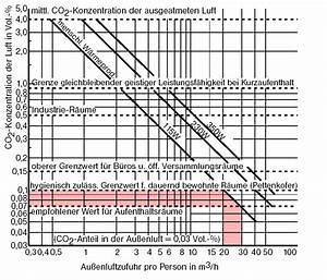 Gesunde Luftfeuchtigkeit In Räumen : bauweise die passivhausseite aus waldbach ~ Markanthonyermac.com Haus und Dekorationen