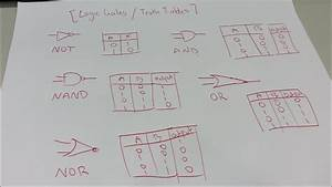 Logic Gates    Truth Tables Explained   Not  And  Nand  Or  Nor