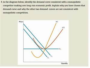 Solved  In The Diagram Below  Identify The Demand Curve Co