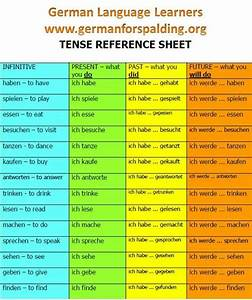 Tenses German Grammar German Language German Phrases