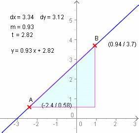Steigung Berechnen : zwei punkte form einer linearen funktion ~ Themetempest.com Abrechnung