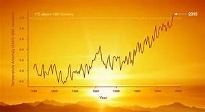 Educator Guide Graphing Global Temperature Trends Nasa