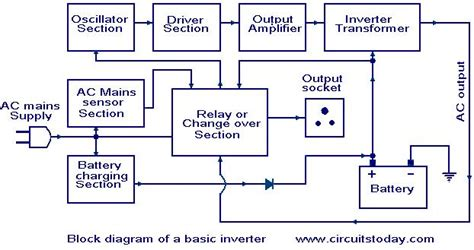 Electronic Engineering Project For Technical Study Ogos