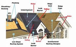 Roof Shingle Choices