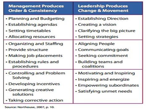 blog  theories  models  leadership  management