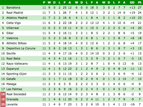 la premier league table premier league table plus the standings in serie a la