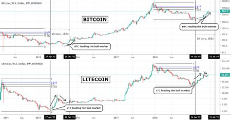 As you can see, even. BITCOIN vs LITECOIN comparison. Bull market leader shift. for BITFINEX:BTCUSD by TradingShot ...