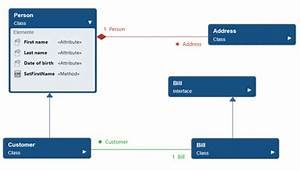What Is A Class Diagram   U2013 Knowledge Base