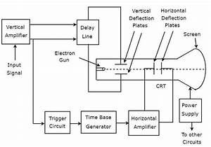 Basics Of Oscilloscopes