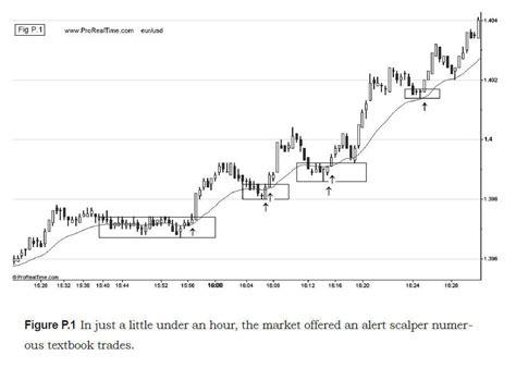 Forex Price Action Scalping Strategy - O Que E Fx Trading