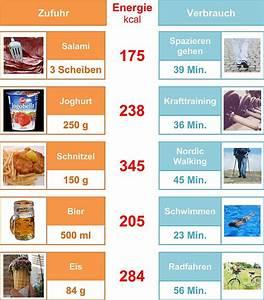 Nährwerttabelle Berechnen : kalorientabelle lebensmittel ~ Themetempest.com Abrechnung