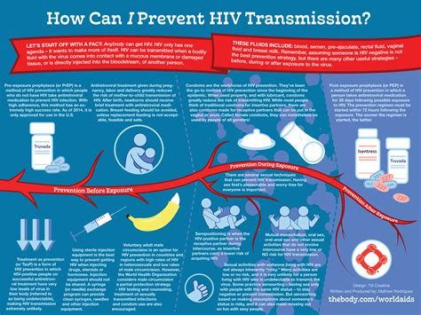 Peel Hivaids Network  Prevention And Testing  Hiv Aids