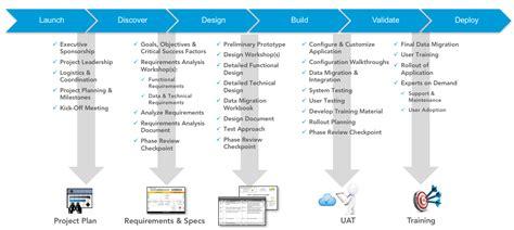 Our Project Management Methodology – Configero