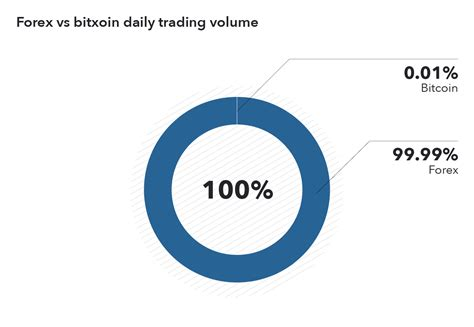 Both involve the electronic trade of different currency pair patterns. Forex vs bitcoin: key differences | IG EN