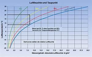 Luftfeuchtigkeit Temperatur Tabelle : luftfeuchtigkeit im campingfahrzeug camping wiki ~ Lizthompson.info Haus und Dekorationen