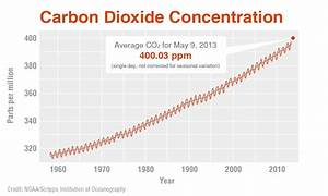 Climate Change: Vital Signs of the Planet: For first time ...