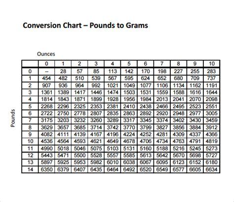 sample gram conversion chart  documents