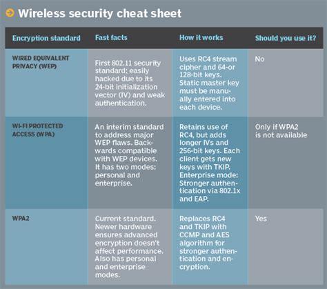 krack the wi fi security flaw