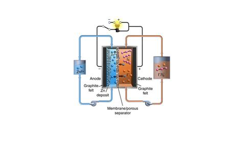 high performance flow battery  rival lithium ions