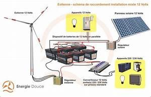 Installation Panneau Solaire : kit 12 volts hybride complet solaire et olien 1500 4200 wh ~ Dode.kayakingforconservation.com Idées de Décoration