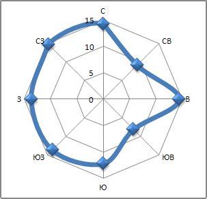 Таблица 3. Направление и скорость ветра
