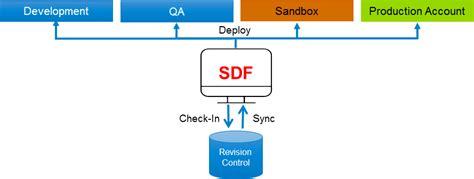 suitecloud developer framework