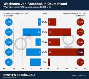Facebook De Login Deutsch : infografik wachstum von facebook in deutschland statista ~ Orissabook.com Haus und Dekorationen