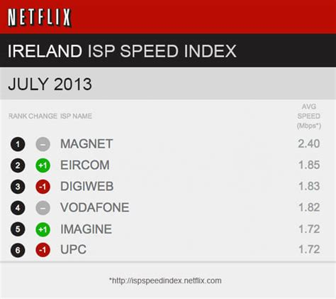 Magnet is Ireland's number one for broadband speed ...