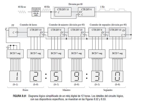 Logic Diagram How To by Fpga How Can I Implement A Digital Clock In Logisim