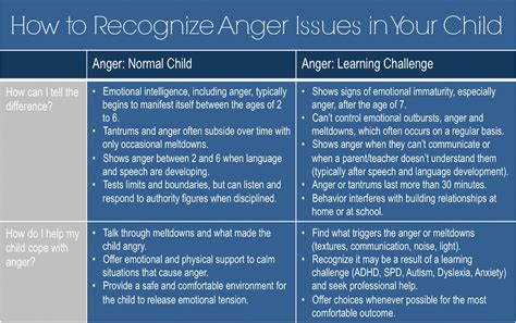 anger behavior   recognize   childs anger
