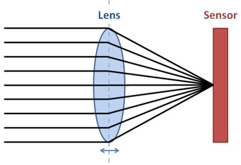 how do smart lights work how to make an android smartphone camera autofocus