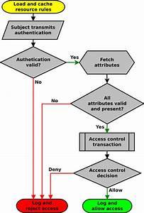 3  Final Barrier Authorization Transaction Flow Chart