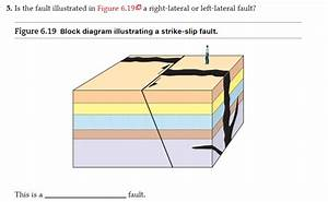 Solved  3  Is The Fault Shown In Figure 6 17d A Dip