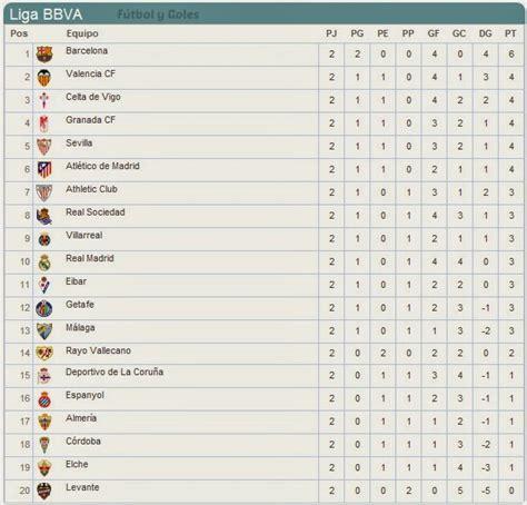 Tabla de posiciones de la primera división. Tabla de posiciones - Liga BBVA 2014-2015 - Ligachampions