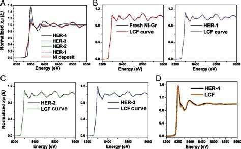 electrocatalytic hydrogen evolution reaction activity comparable  platinum exhibited   ni