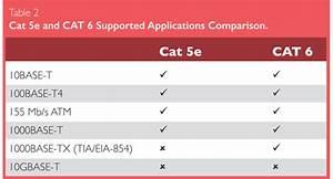 Cat 5 Cat 6 : understanding the differences between cat 5e and cat 6 ethernet cabling ~ Eleganceandgraceweddings.com Haus und Dekorationen