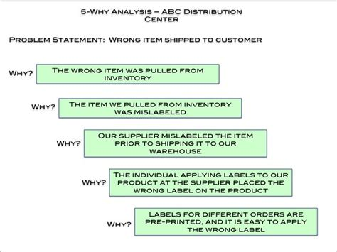 whys diagrams google search   analysis  whys