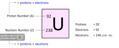 Protons In An Element by Learn Chemistry Protons Electrons Neutrons