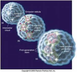 Emission Nebula Diagram - Pics about space