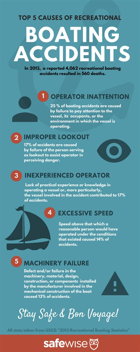 Boat Safety Clipart by Boating Tips To Keep Your Family Safe On The Water Safewise