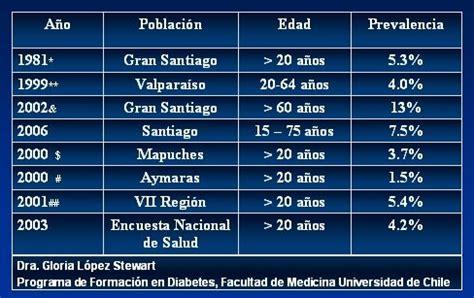 diferencias entre diabetes tipo   tipo  cuadro