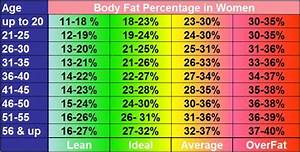 Charts Of Body Fat Percentage By Gender And Age
