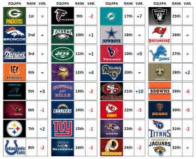 Pics Photos - <b>Nfl Power Rankings</b> Week 6 Where Does Every Team Stand Hd ...