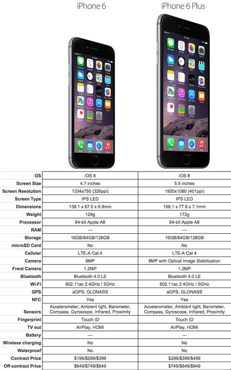 iphone 6 specs which to buy iphone6 or iphone 6 plus isource