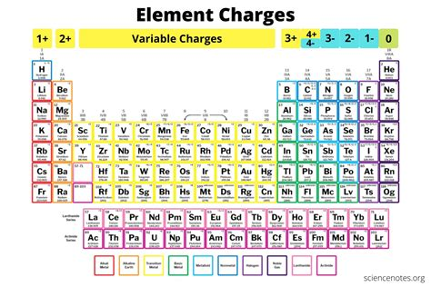 Element Charges Chart - How to Know the Charge of an Atom