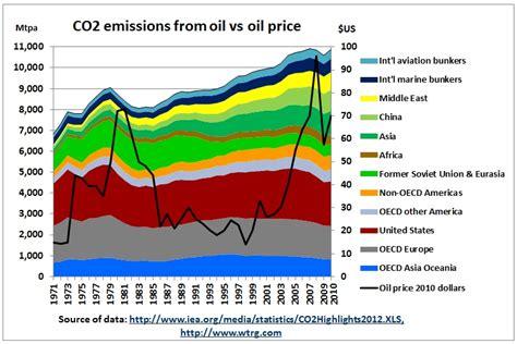 commodities research bureau crude crude price data xls